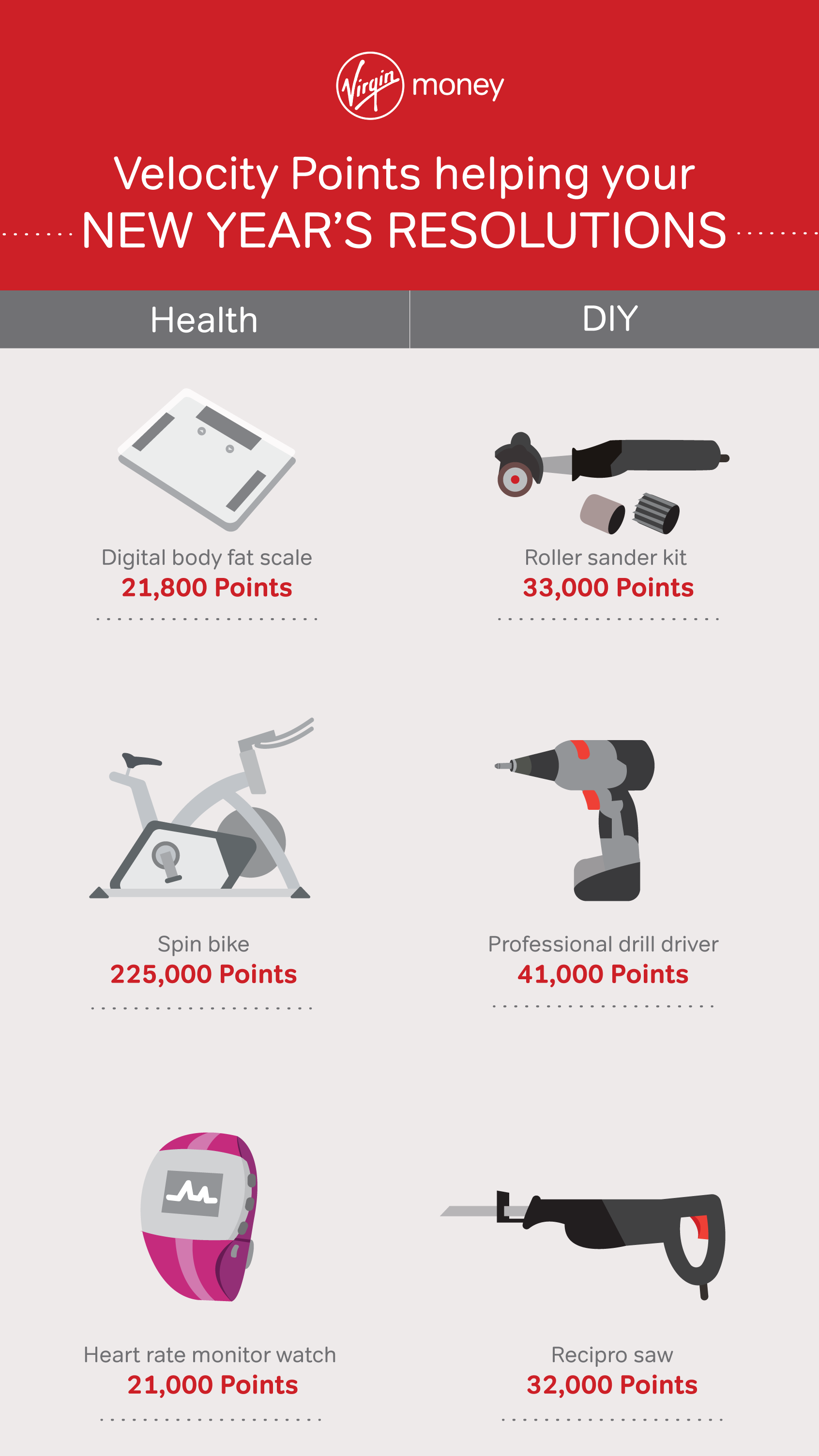 Velocity Points helping your New Year's resolutions