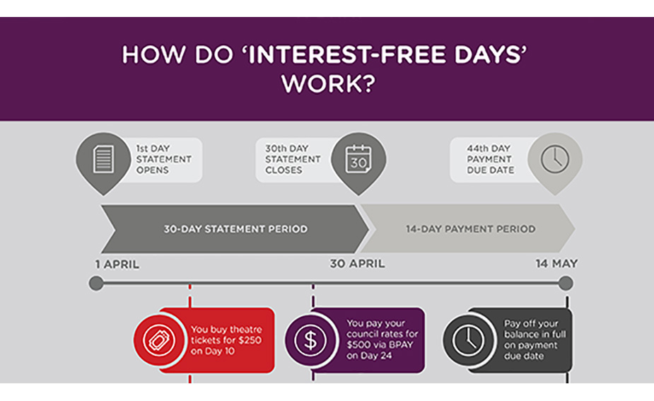 Credit Card Interest Free Days explained|Credit Card Interest Free Days explained